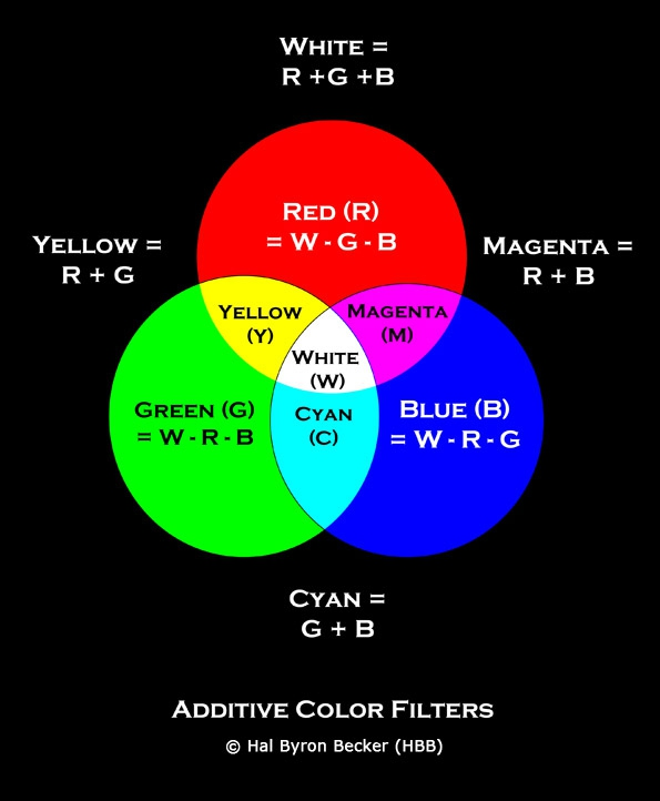 Color Management Basics Additive And Subtractive Colors